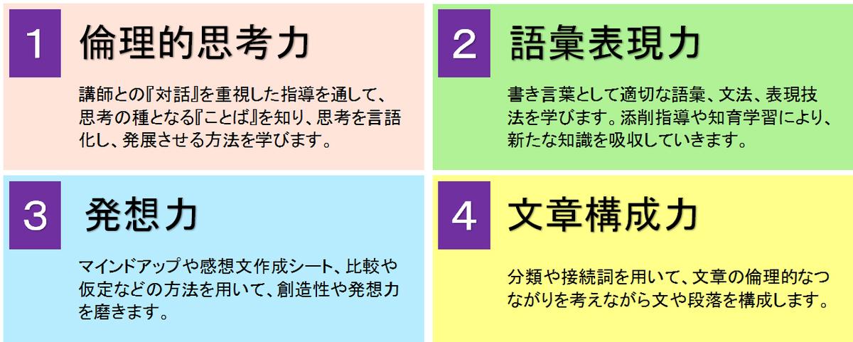 1. 倫理的思考力 2. 語彙表現力 3. 発想力 4. 文章構成力